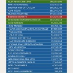 2016 Elections: Binay, No. 1 in TV Ads Spending
