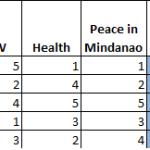 Elections 2016: Roxas tops 3rd Presidential Debate